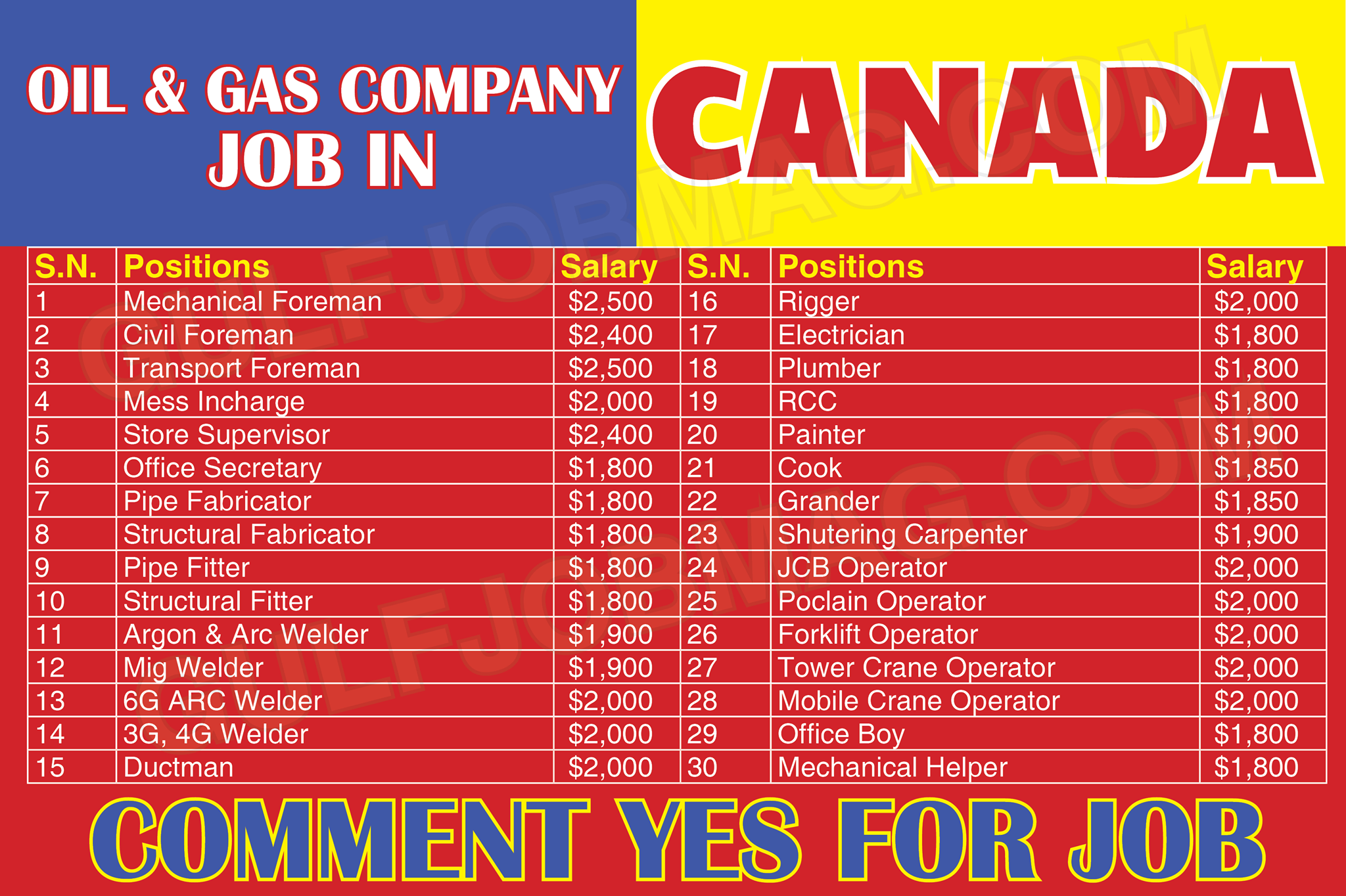 Canada Archives Page 61 Of 97 Gulf Job Mag