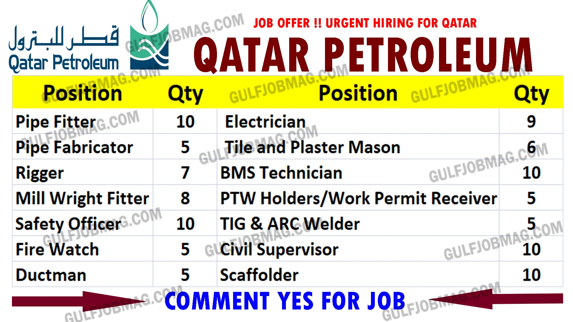 Oil & Gas Company Job in Qatar - Gulf Job Mag